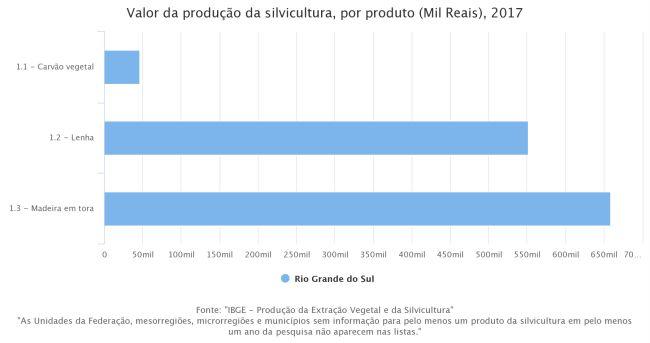 valor-da-produção-da-silvicultura-por-produto-mil-reais-2017