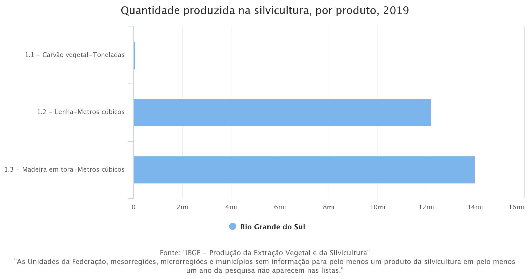 quantidade-produzida-na-silvicultura-por-produto-2019